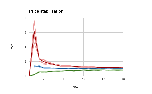 graph showing price stabilisation as max and min prices converge on a mean over around 16 ticks