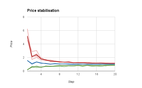 graph showing price stabilisation as max and min prices converge on a mean over around 8 ticks