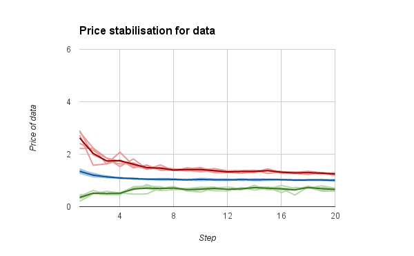 price stabilisation for data