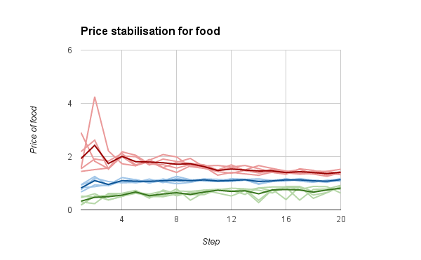 price stabilisation for food