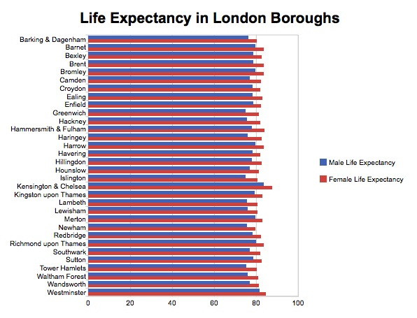 London Borough Life Expectancy Bar Chart with Y-Axis Minimum at 0