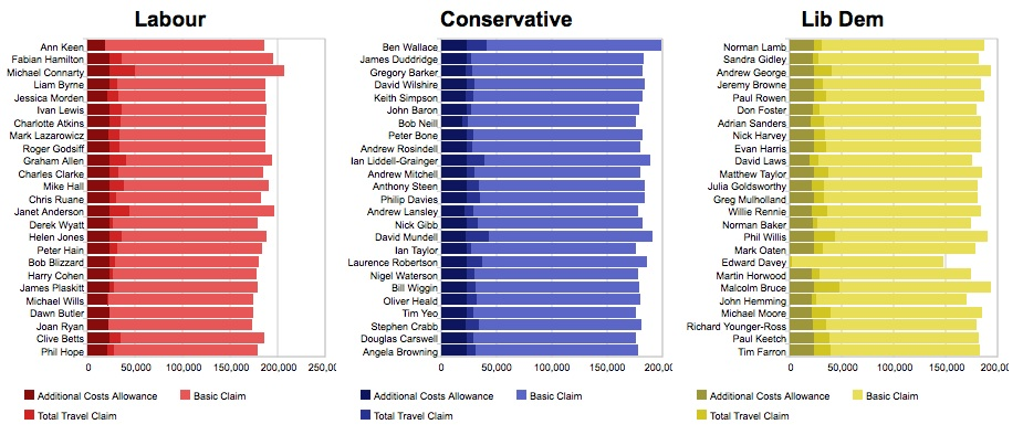 Graphs of highest 25 expense claims in each party